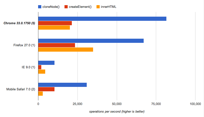 Benchmark results: cloneNode vs createElement vs innerHTML